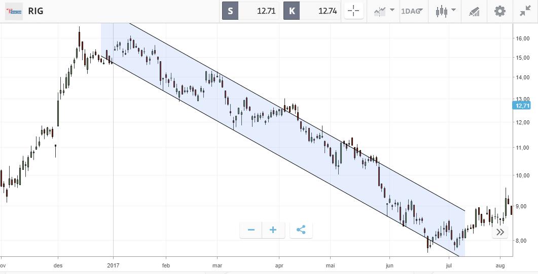 rig fallende trend bearmarked