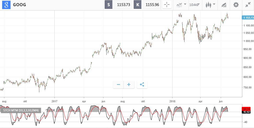 stocastic momentum index google
